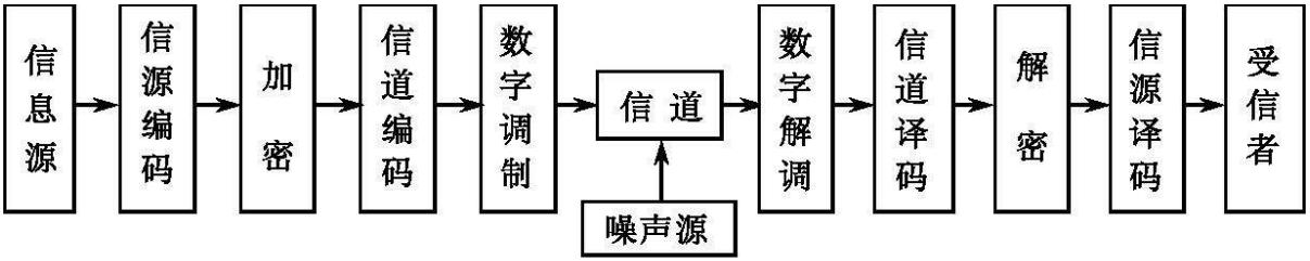 数字通信系统原理