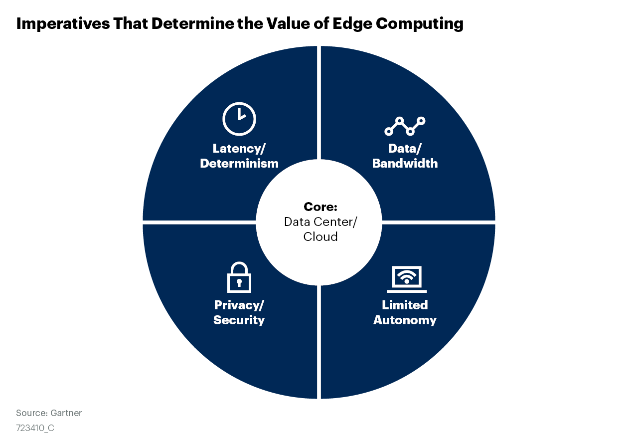 Imperatives That Determine the Value of Edge Computing