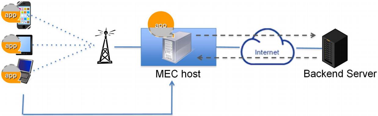 Application computation off-loading using MEC