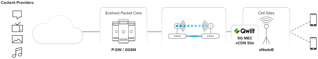 MEC - Outcomes for Mobile Service Providers