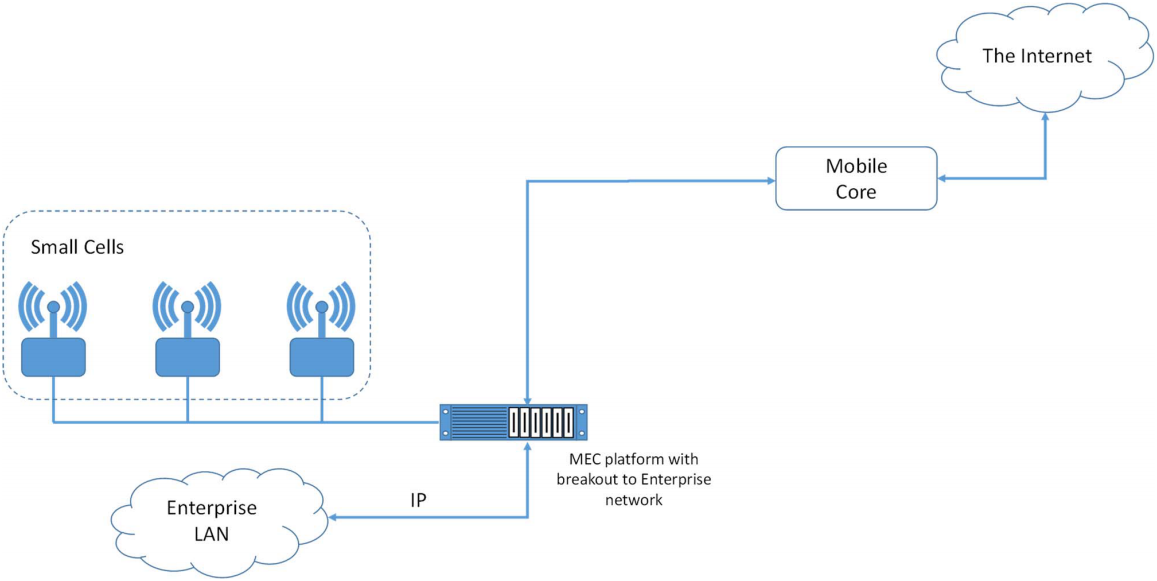 Multi-access Edge Computing based breakout to an enterprise network