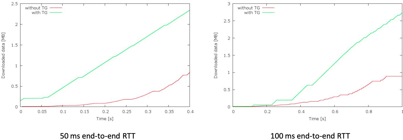 TCP Optimization about Slow Start