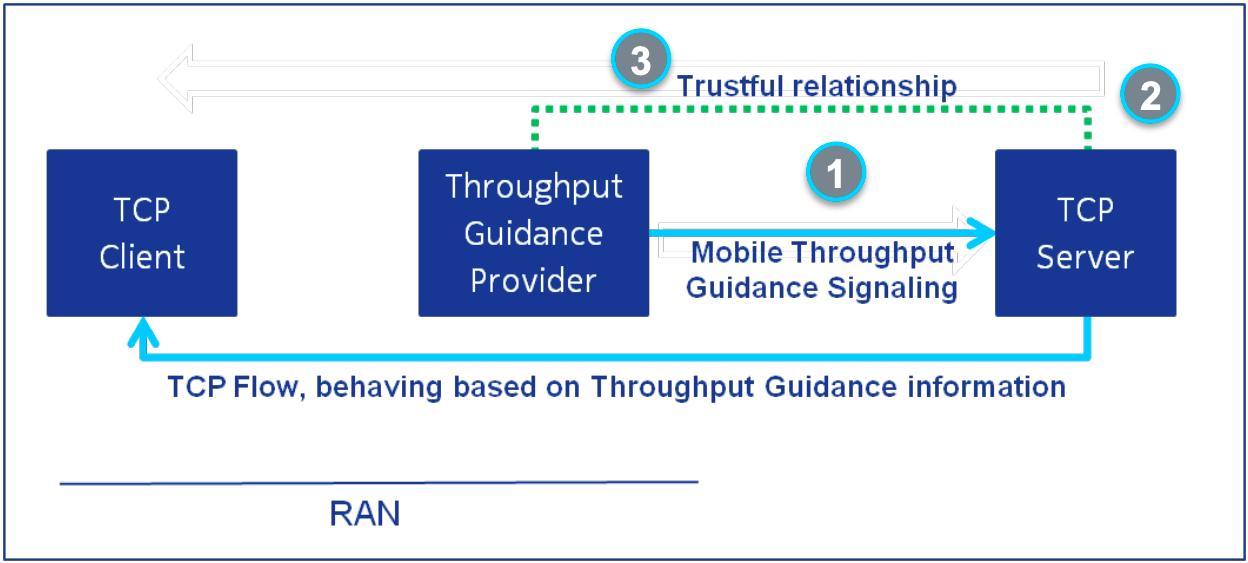 Throughput Guidance Solution Architecture
